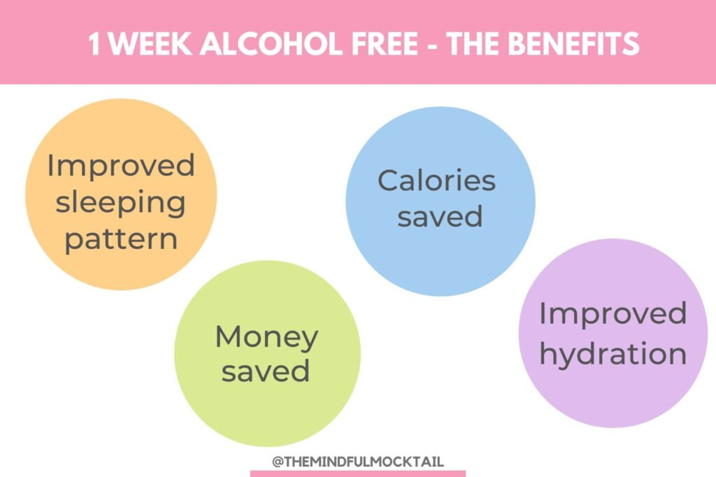 a short summary of the benefits of 1 week alcohol free