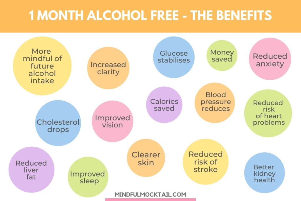 benefits one month alcohol free summary